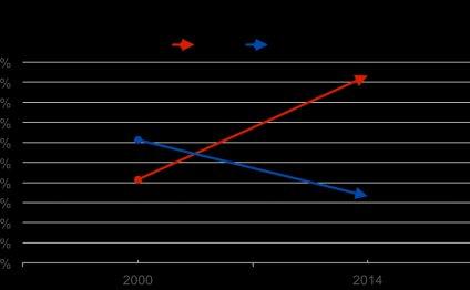 Chart 3: United States vs