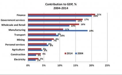 Source: Stats SA