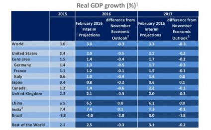 OECD Global Economic Outlook