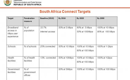 Economic development (South Africa)