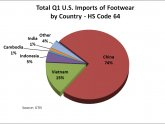 Total us imports