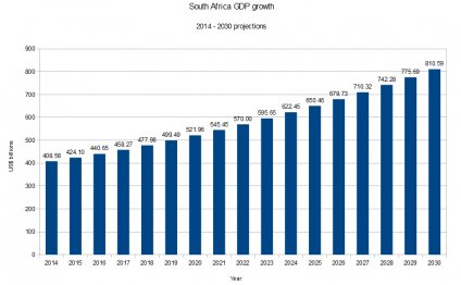 GDP of South Africa